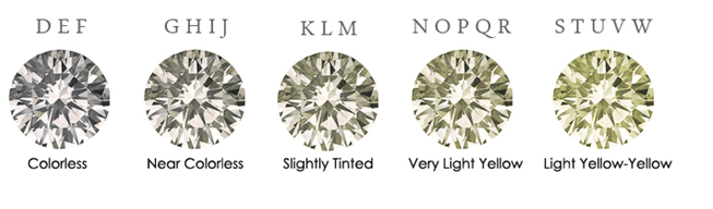 Color Scale - Diamond Education
