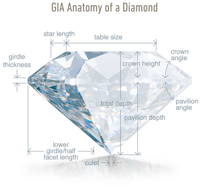 4Cs of a Diamond