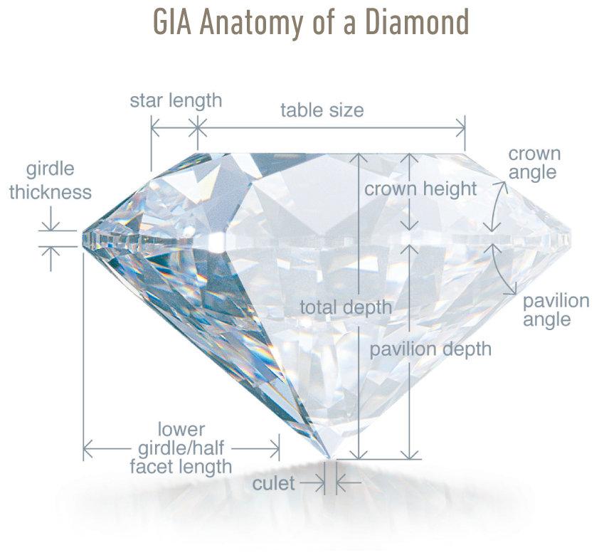 Cut - 4Cs of a Diamond