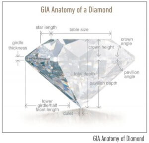 Diamond Anatomy - 4 Cs