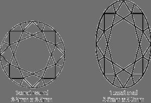 Round vs. Oval Diamonds