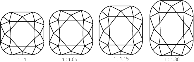 Ideal Diamond Length-To-Width Ratio For Wedding Ring