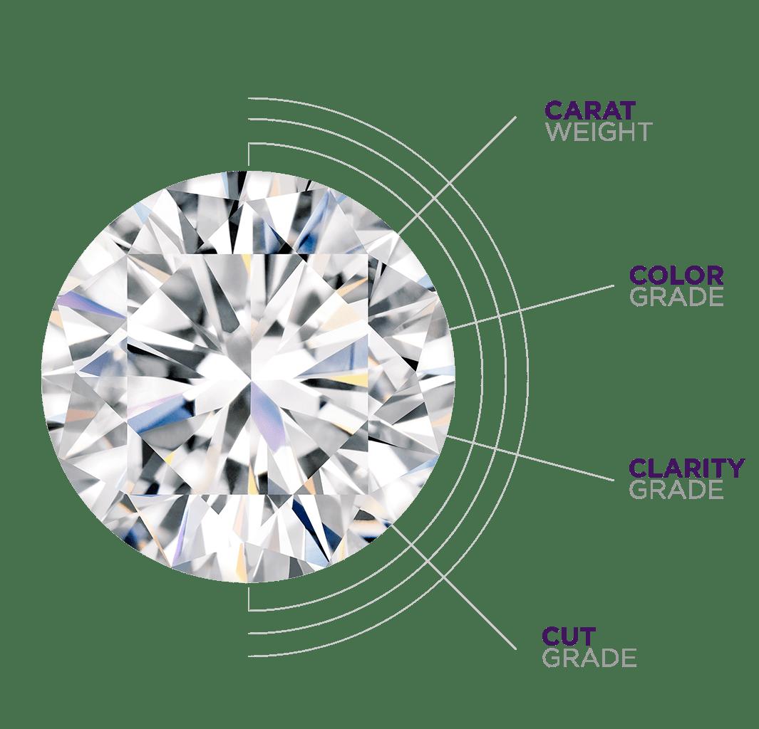 diamond 4 c's